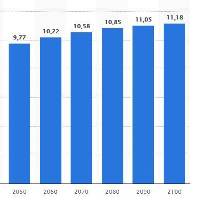 Erdbevölkerung durchbricht die 11Mrd. Marke